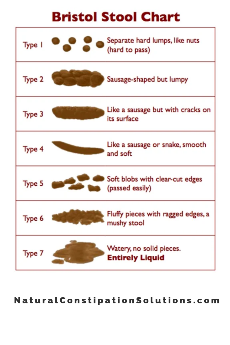The Bristol Stool Chart, Is My Child Constipated? – Natural